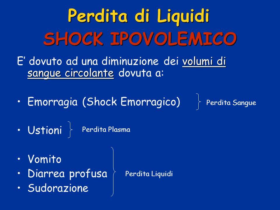 SHOCK IPOVOLEMICO volumi di sangue circolante E dovuto ad una diminuzione dei volumi di sangue circolante dovuta a: Emorragia (Shock Emorragico) Ustio