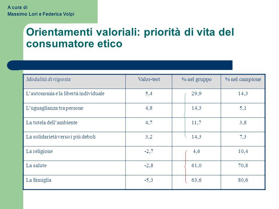 A cura di Massimo Lori e Federica Volpi Orientamenti valoriali: priorità di vita del consumatore etico Modalità di rispostaValor-test% nel gruppo% nel