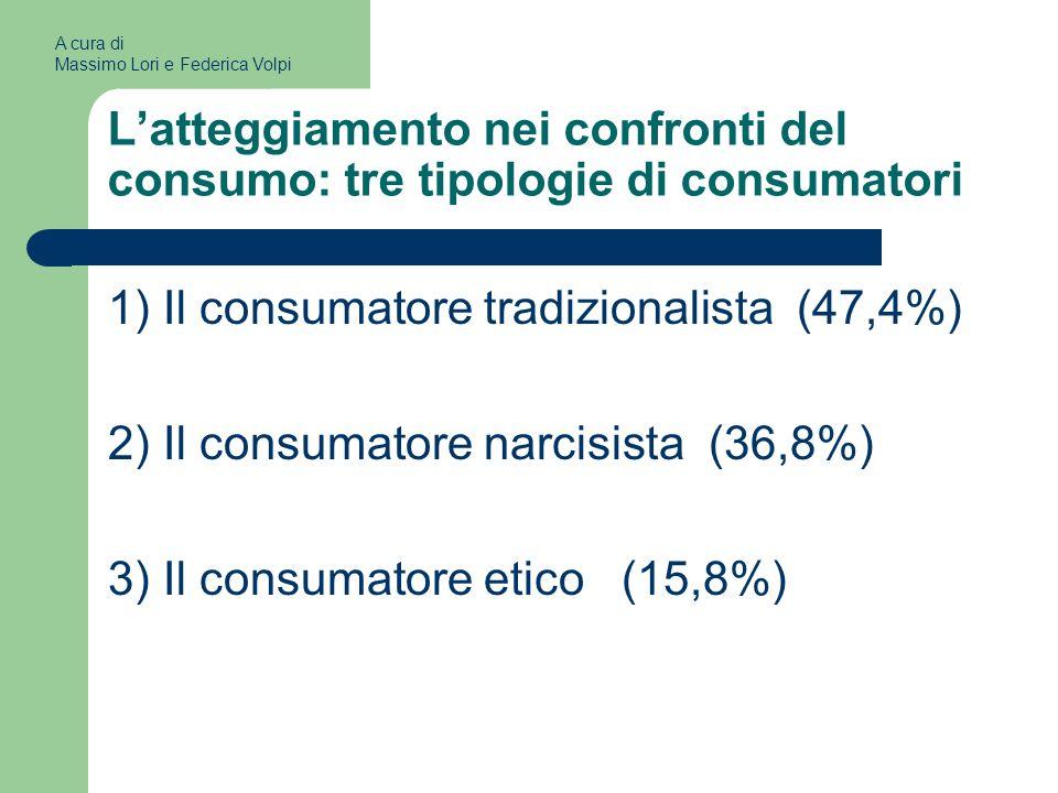 Latteggiamento nei confronti del consumo: tre tipologie di consumatori 1) Il consumatore tradizionalista (47,4%) 2) Il consumatore narcisista (36,8%) 3) Il consumatore etico (15,8%) A cura di Massimo Lori e Federica Volpi
