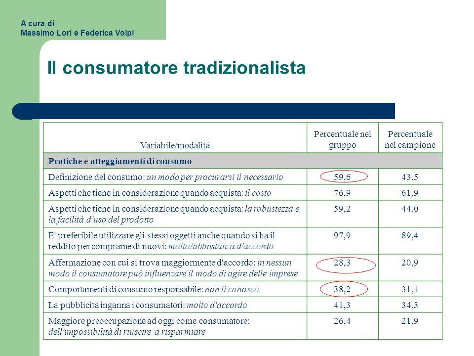 Il consumatore tradizionalista Variabile/modalità Percentuale nel gruppo Percentuale nel campione Pratiche e atteggiamenti di consumo Definizione del