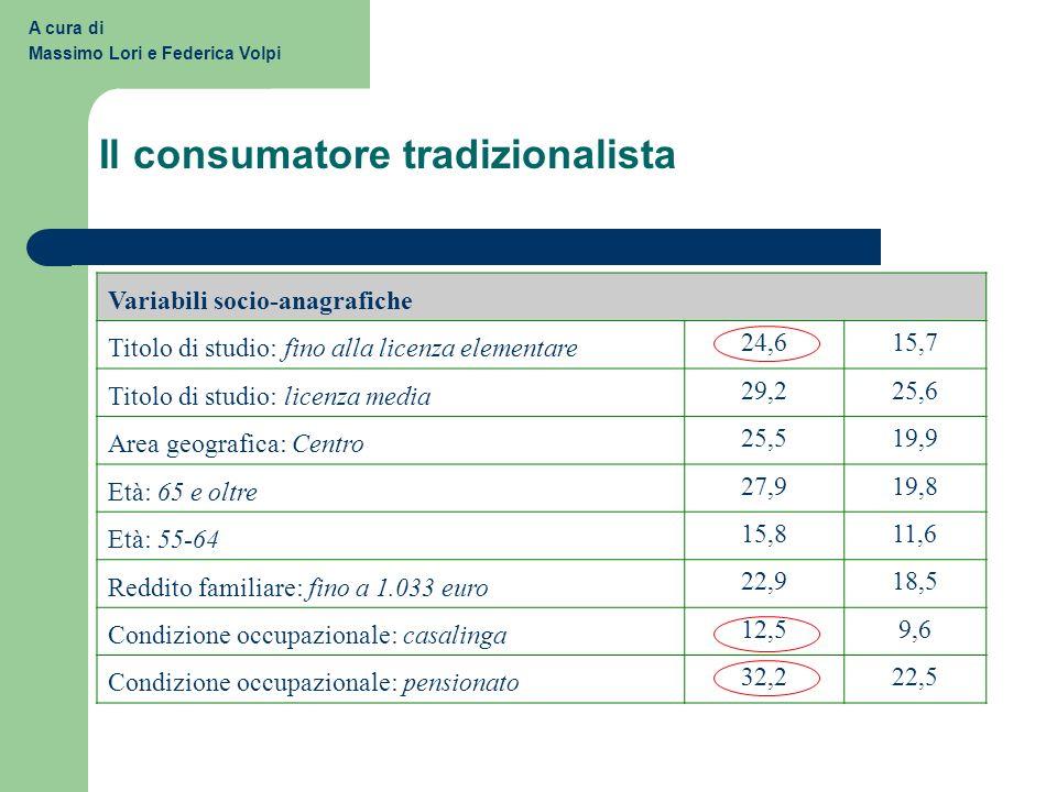 Il consumatore tradizionalista A cura di Massimo Lori e Federica Volpi Variabili socio-anagrafiche Titolo di studio: fino alla licenza elementare 24,6