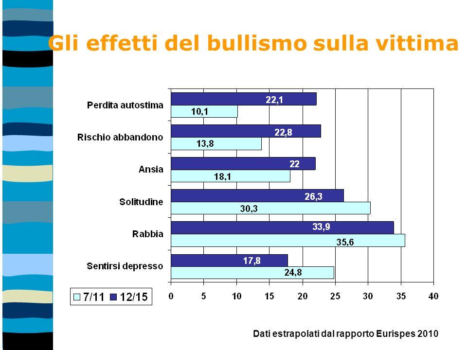Gli effetti del bullismo sulla vittima Dati estrapolati dal rapporto Eurispes 2010