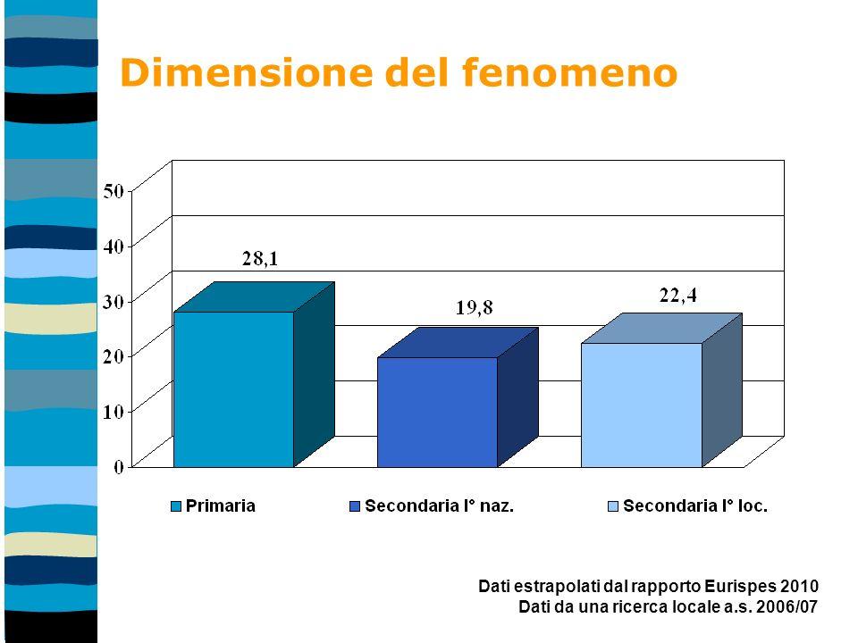 Dimensione del fenomeno Dati estrapolati dal rapporto Eurispes 2010 Dati da una ricerca locale a.s.