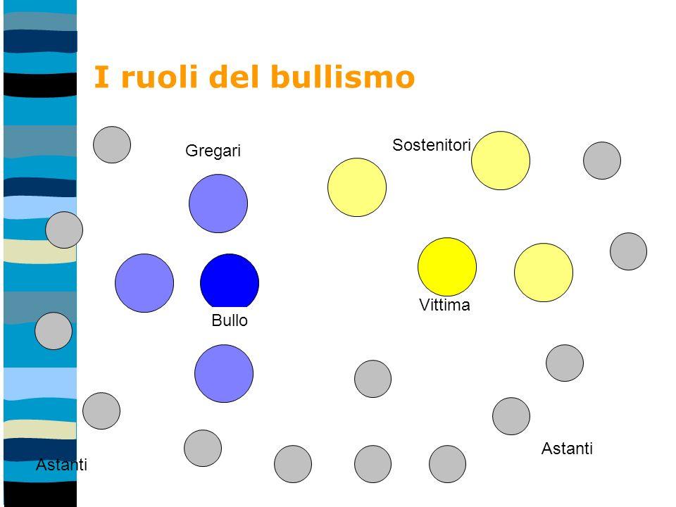 I ruoli del bullismo Bullo Gregari Vittima Sostenitori Astanti