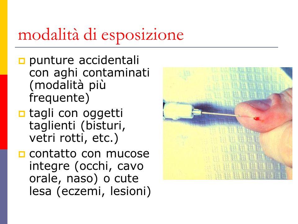modalità di esposizione punture accidentali con aghi contaminati (modalità più frequente) tagli con oggetti taglienti (bisturi, vetri rotti, etc.) con