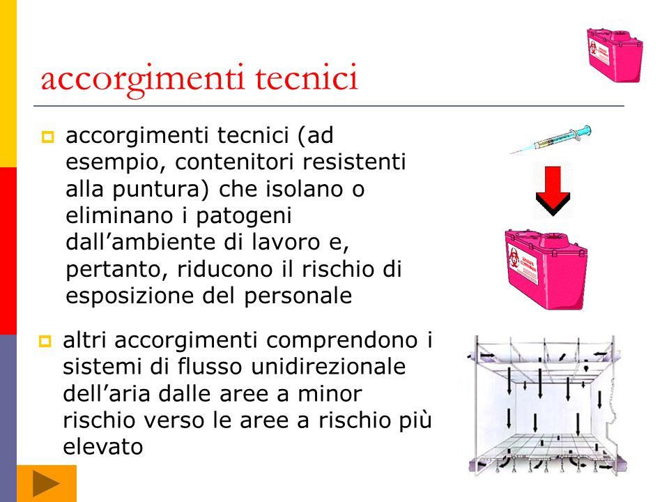 accorgimenti tecnici accorgimenti tecnici (ad esempio, contenitori resistenti alla puntura) che isolano o eliminano i patogeni dallambiente di lavoro