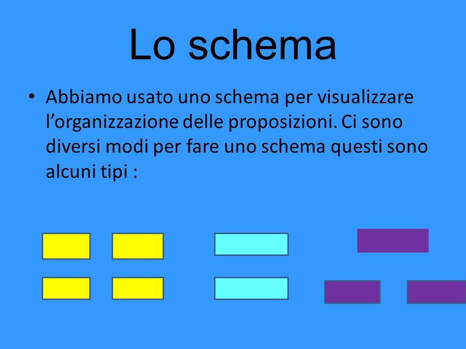 Lo schema Abbiamo usato uno schema per visualizzare lorganizzazione delle proposizioni. Ci sono diversi modi per fare uno schema questi sono alcuni ti