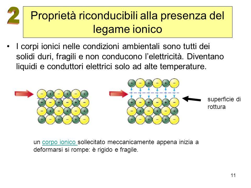 11 Proprietà riconducibili alla presenza del legame ionico I corpi ionici nelle condizioni ambientali sono tutti dei solidi duri, fragili e non conduc