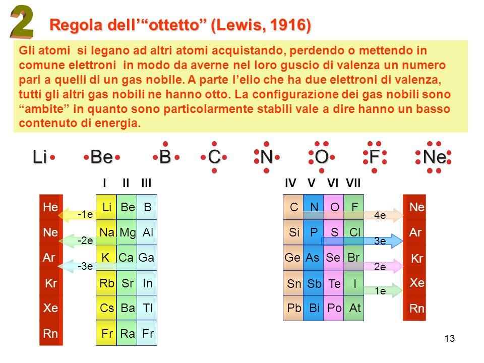 13 Regola dellottetto (Lewis, 1916) Gli atomi si legano ad altri atomi acquistando, perdendo o mettendo in comune elettroni in modo da averne nel loro