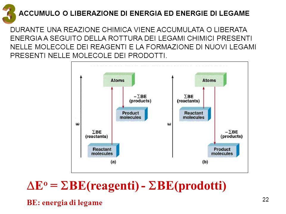 22 E o = BE(reagenti) - BE(prodotti) BE: energia di legame ACCUMULO O LIBERAZIONE DI ENERGIA ED ENERGIE DI LEGAME DURANTE UNA REAZIONE CHIMICA VIENE A