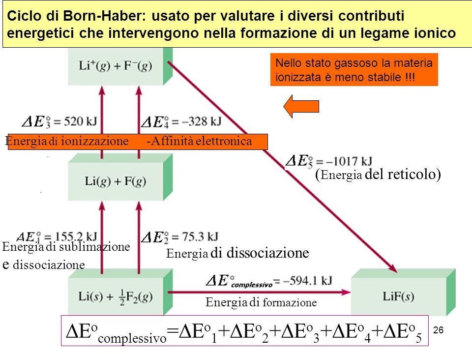 26 Ciclo di Born-Haber: usato per valutare i diversi contributi energetici che intervengono nella formazione di un legame ionico E o complessivo = E o