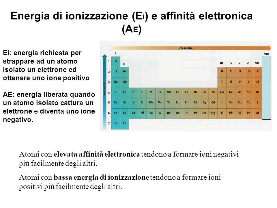 Energia di ionizzazione (E i ) e affinità elettronica (A E ) Atomi con elevata affinità elettronica tendono a formare ioni negativi più facilmente deg