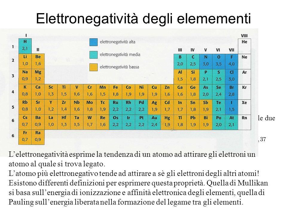 Elettronegatività degli elemementi Scala elettronegatività secondo Pauling Scala elettronegatività secondoMullikan Correlazione tra le due scale Lelet