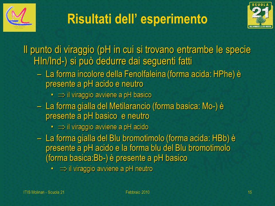 ITIS Molinari - Scuola 21Febbraio 201015 Risultati dell esperimento Il punto di viraggio (pH in cui si trovano entrambe le specie HIn/Ind-) si può dedurre dai seguenti fatti –La forma incolore della Fenolfaleina (forma acida: HPhe) è presente a pH acido e neutro il viraggio avviene a pH basico il viraggio avviene a pH basico –La forma gialla del Metilarancio (forma basica: Mo-) è presente a pH basico e neutro il viraggio avviene a pH acido il viraggio avviene a pH acido –La forma gialla del Blu bromotimolo (forma acida: HBb) è presente a pH acido e la forma blu del Blu bromotimolo (forma basica:Bb-) è presente a pH basico il viraggio avviene a pH neutro il viraggio avviene a pH neutro