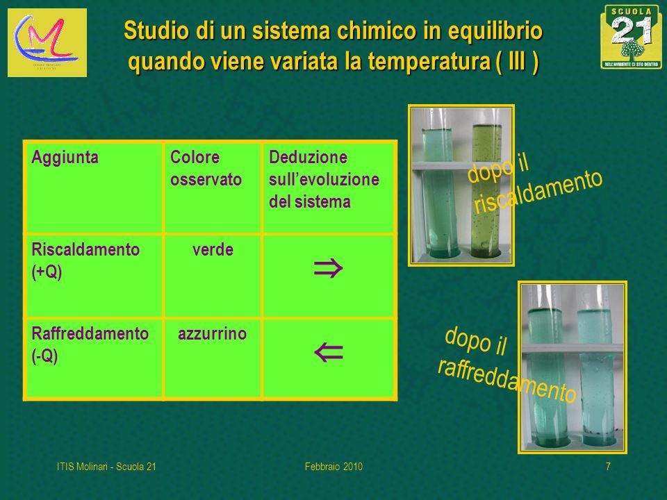 ITIS Molinari - Scuola 21Febbraio 20107 Studio di un sistema chimico in equilibrio quando viene variata la temperatura( III ) Studio di un sistema chimico in equilibrio quando viene variata la temperatura ( III ) dopo il riscaldamento dopo il raffreddamento AggiuntaColore osservato Deduzione sullevoluzione del sistema Riscaldamento (+Q) verde Raffreddamento (-Q) azzurrino
