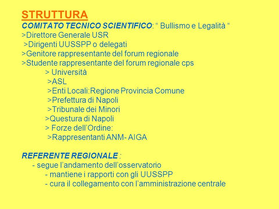 STRUTTURA COMITATO TECNICO SCIENTIFICO: Bullismo e Legalità >Direttore Generale USR >Dirigenti UUSSPP o delegati >Genitore rappresentante del forum re