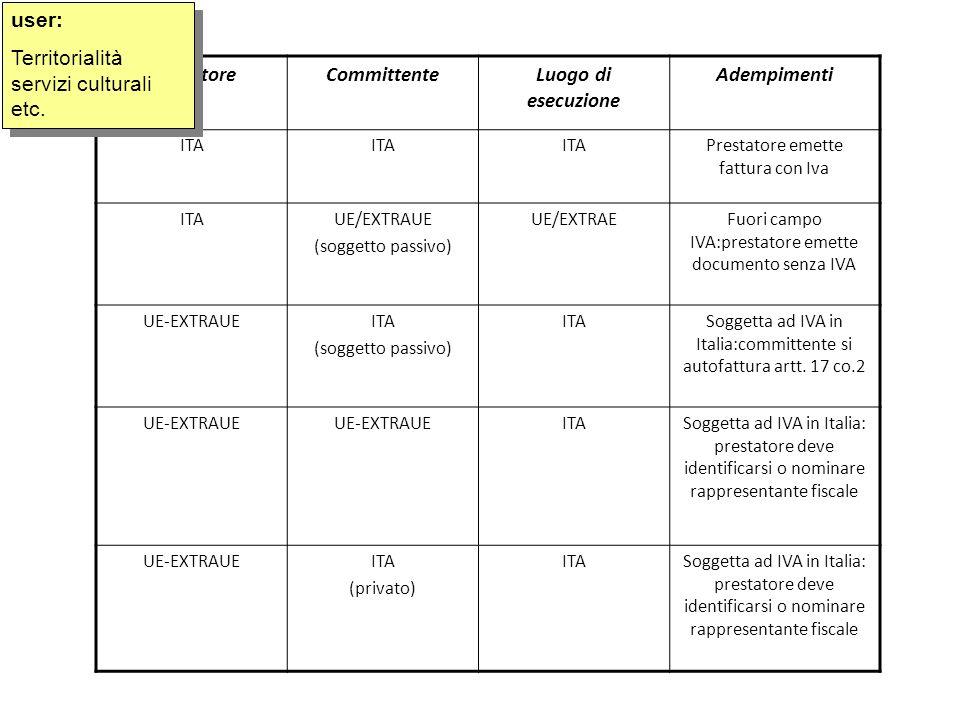 PrestatoreCommittenteLuogo di esecuzione Adempimenti ITA Prestatore emette fattura con Iva ITAUE/EXTRAUE (soggetto passivo) UE/EXTRAEFuori campo IVA:p