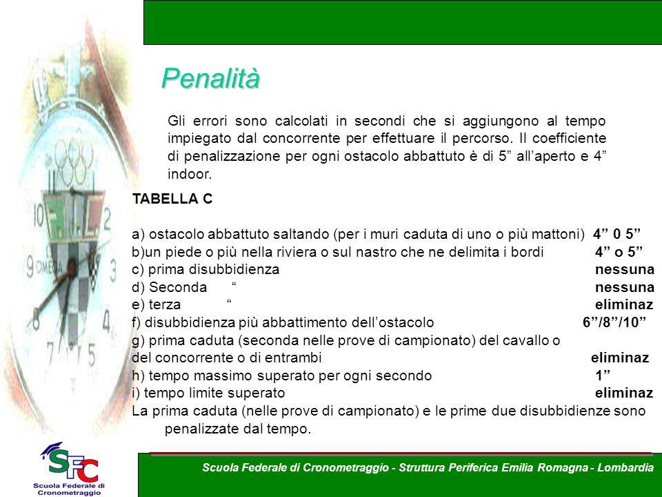 Penalità Gli errori sono calcolati in secondi che si aggiungono al tempo impiegato dal concorrente per effettuare il percorso. Il coefficiente di pena