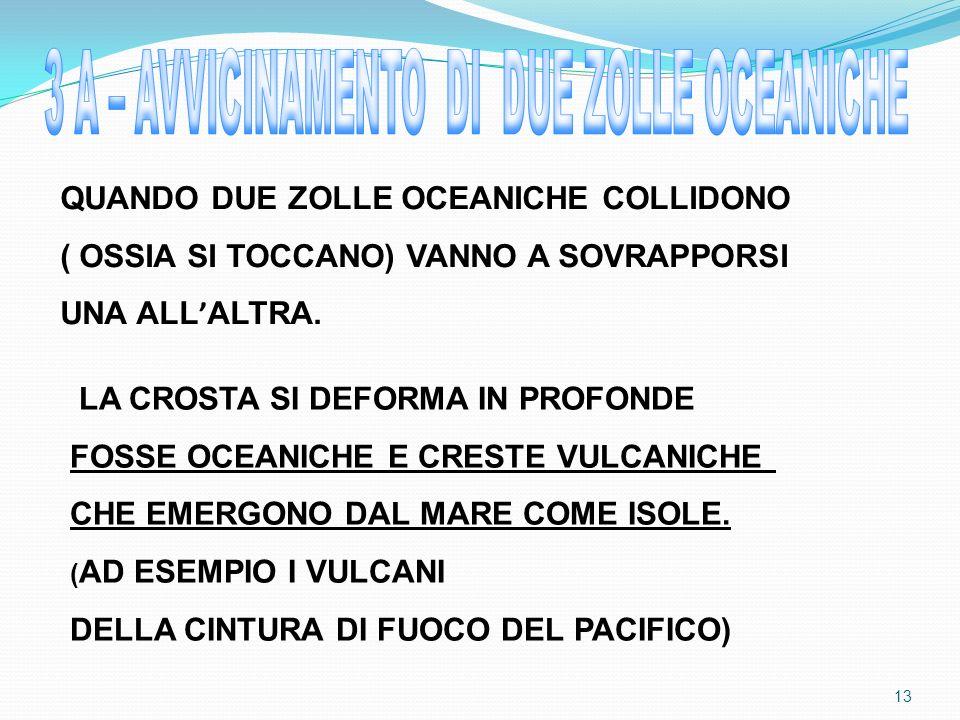 QUANDO DUE ZOLLE OCEANICHE COLLIDONO ( OSSIA SI TOCCANO) VANNO A SOVRAPPORSI UNA ALL ALTRA.