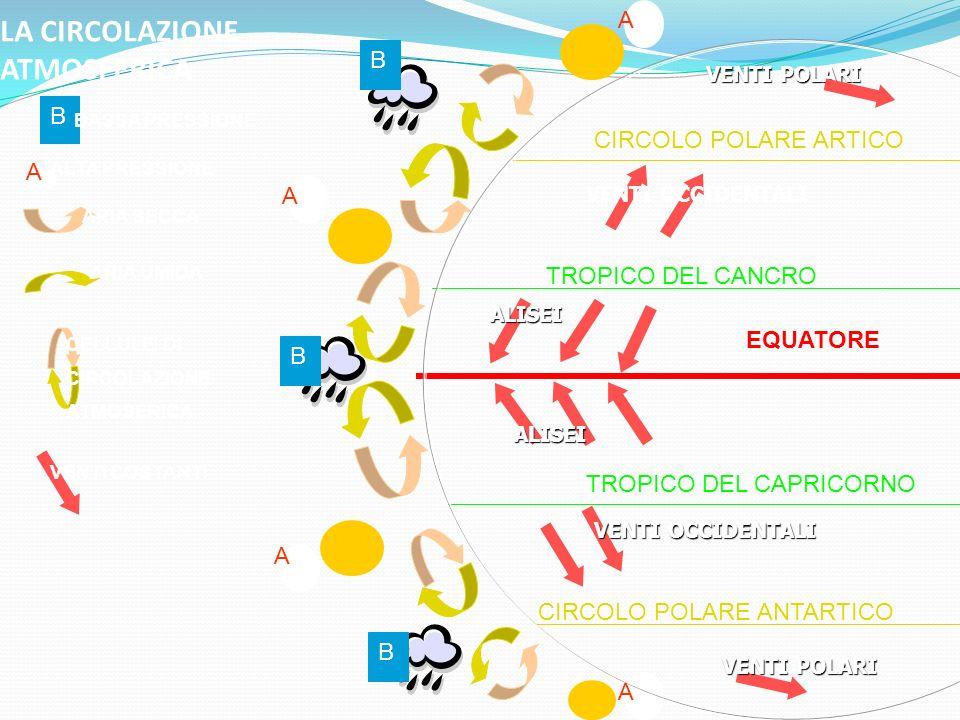 LA CIRCOLAZIONE ATMOSFERICA CIRCOLO POLARE ARTICO TROPICO DEL CANCRO EQUATORE TROPICO DEL CAPRICORNO CIRCOLO POLARE ANTARTICO A A A A B B B B BASSA PRESSIONE A ALTA PRESSIONE ARIA SECCA ARIA UMIDA CELLULE DI CIRCOLAZIONE ATMOSERICA VENTI OCCIDENTALI ALISEI ALISEI VENTI POLARI VENTI COSTANTI VENTI POLARI