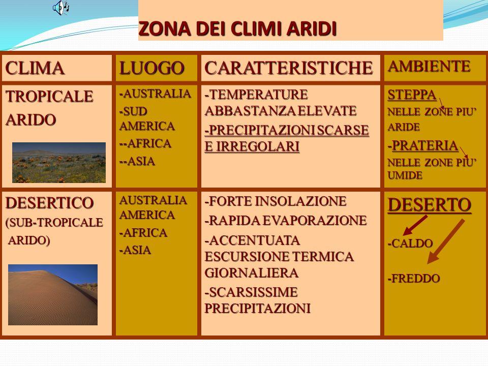 ZONA DEI CLIMI ARIDI CLIMALUOGOCARATTERISTICHEAMBIENTE TROPICALEARIDO-AUSTRALIA -SUD AMERICA --AFRICA --ASIA -TEMPERATURE ABBASTANZA ELEVATE -PRECIPITAZIONI SCARSE E IRREGOLARI STEPPA NELLE ZONE PIU ARIDE -PRATERIA NELLE ZONE PIU UMIDE DESERTICO(SUB-TROPICALE ARIDO) ARIDO) AUSTRALIA AMERICA -AFRICA -ASIA -FORTE INSOLAZIONE -RAPIDA EVAPORAZIONE -ACCENTUATA ESCURSIONE TERMICA GIORNALIERA -SCARSISSIME PRECIPITAZIONI DESERTO -CALDO -FREDDO