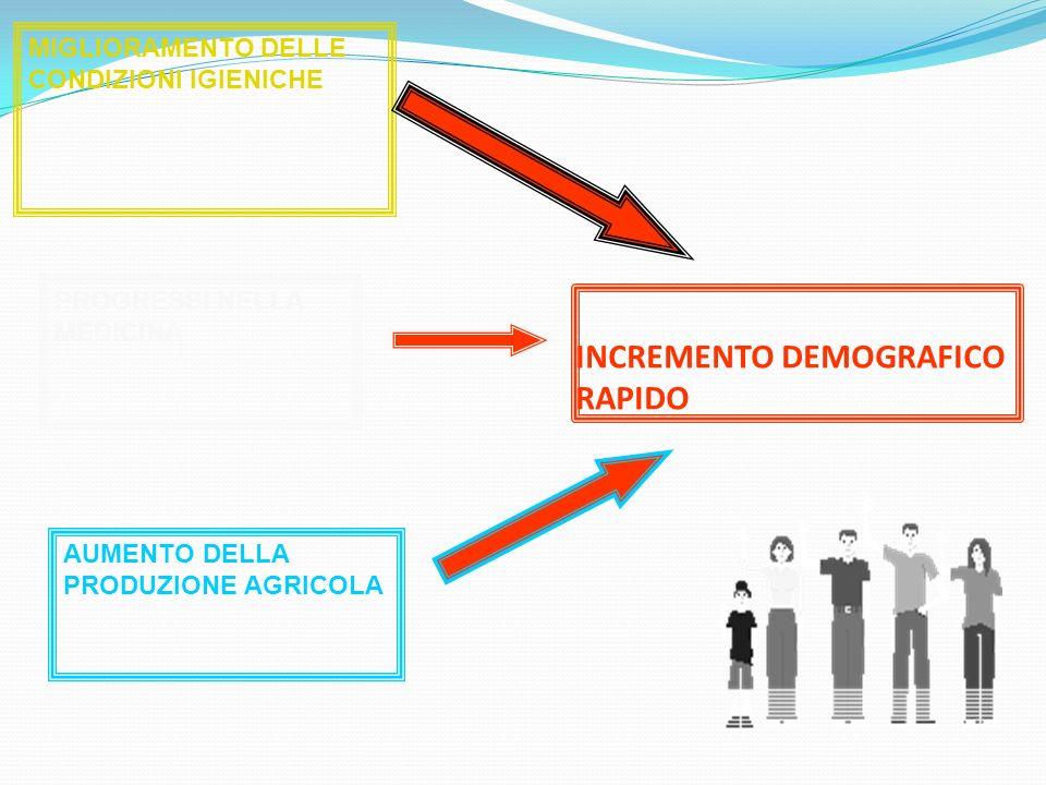 INCREMENTO DEMOGRAFICO RAPIDO MIGLIORAMENTO DELLE CONDIZIONI IGIENICHE PROGRESSI NELLA MEDICINA AUMENTO DELLA PRODUZIONE AGRICOLA