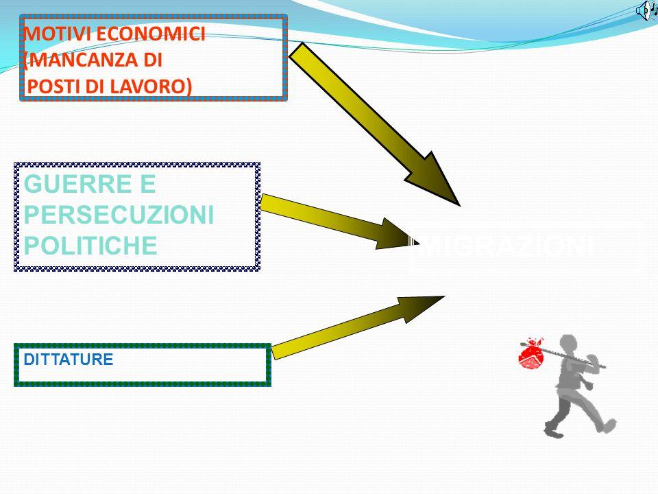 GUERRE E PERSECUZIONI POLITICHE MOTIVI ECONOMICI (MANCANZA DI POSTI DI LAVORO) DITTATURE MIGRAZIONI