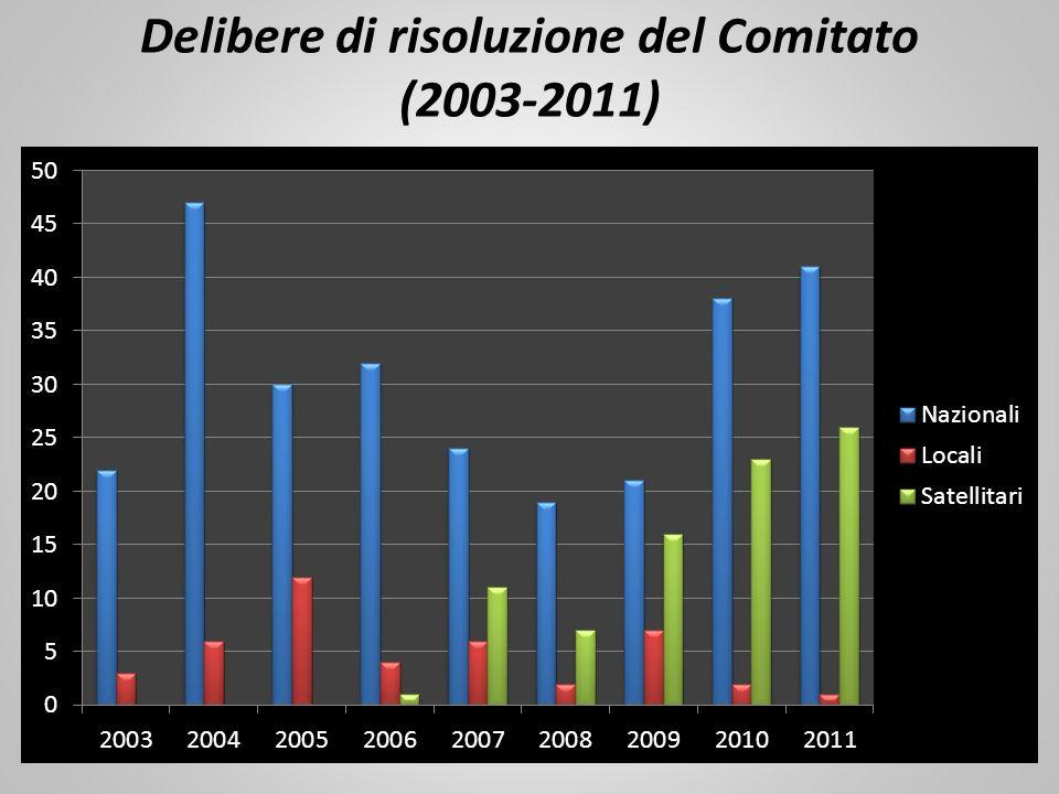 Delibere di risoluzione del Comitato (2003-2011)