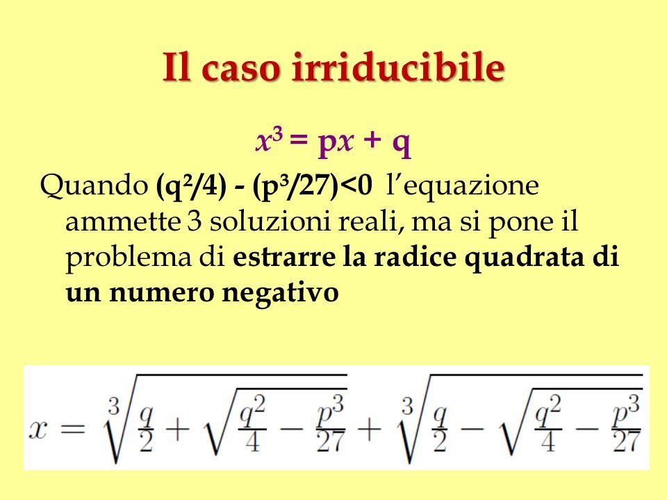 Il caso irriducibile x 3 = p x + q Quando (q²/4) - (p³/27)<0 lequazione ammette 3 soluzioni reali, ma si pone il problema di estrarre la radice quadra