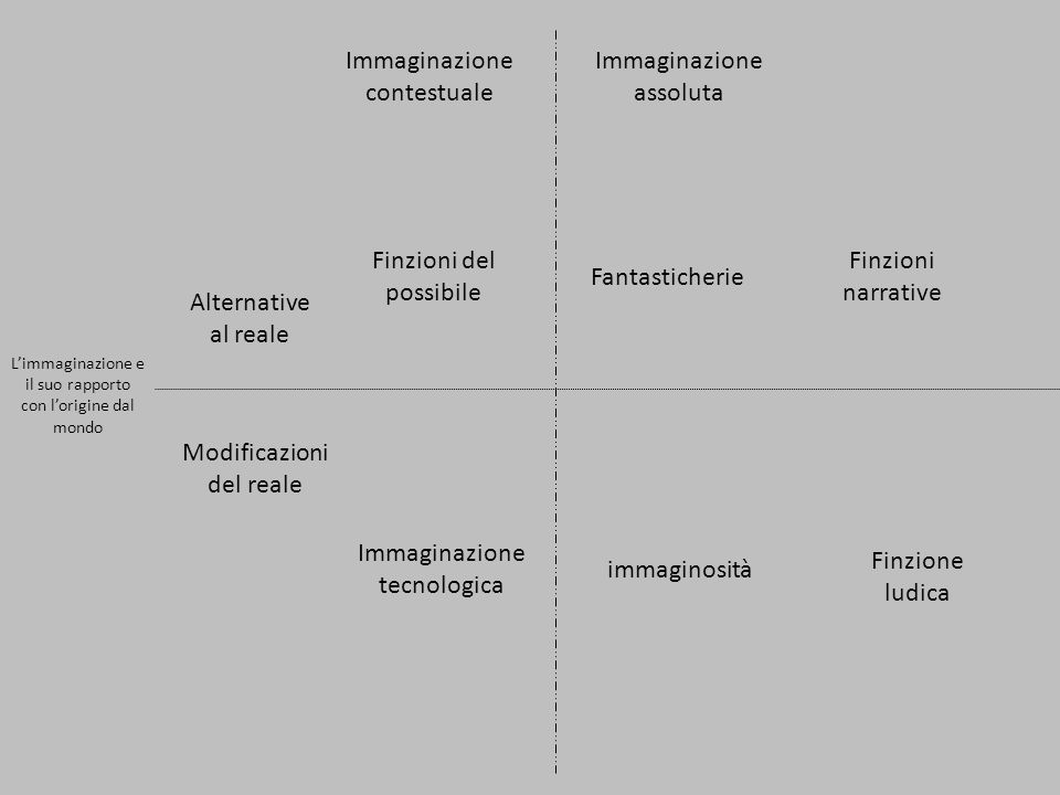 Limmaginazione e il suo rapporto con lorigine dal mondo Alternative al reale Immaginazione contestuale Immaginazione assoluta Finzioni del possibile Fantasticherie Finzioni narrative Modificazioni del reale Immaginazione tecnologica immaginosità Finzione ludica