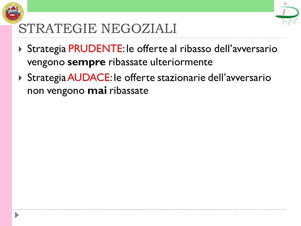 STRATEGIE NEGOZIALI Strategia PRUDENTE: le offerte al ribasso dellavversario vengono sempre ribassate ulteriormente Strategia AUDACE: le offerte stazi