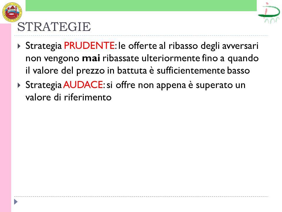 STRATEGIE Strategia PRUDENTE: le offerte al ribasso degli avversari non vengono mai ribassate ulteriormente fino a quando il valore del prezzo in batt