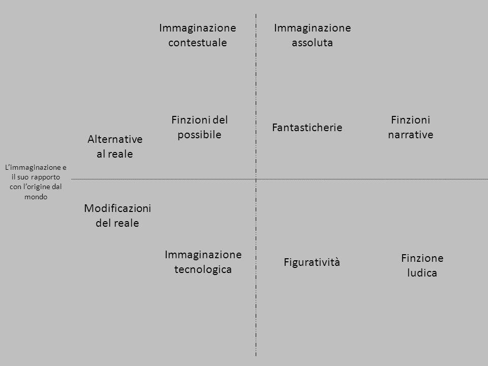 Limmaginazione e il suo rapporto con lorigine dal mondo Alternative al reale Immaginazione contestuale Immaginazione assoluta Finzioni del possibile Fantasticherie Finzioni narrative Modificazioni del reale Immaginazione tecnologica Figuratività Finzione ludica