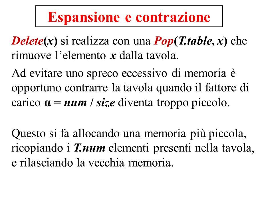 Delete(x) si realizza con una Pop(T.table, x) che rimuove lelemento x dalla tavola. Ad evitare uno spreco eccessivo di memoria è opportuno contrarre l