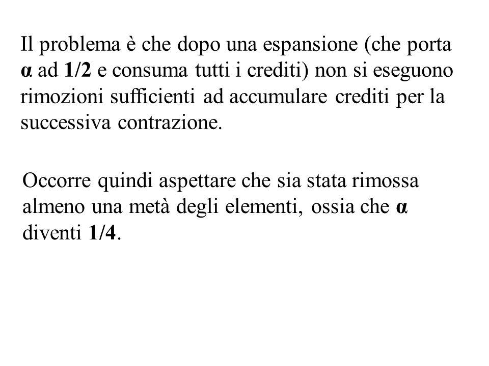 Il problema è che dopo una espansione (che porta α ad 1/2 e consuma tutti i crediti) non si eseguono rimozioni sufficienti ad accumulare crediti per l