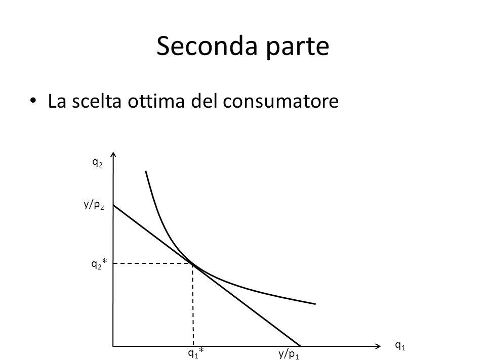 Seconda parte La scelta ottima del consumatore q2q2 q1q1 y/p 2 y/p 1 q1*q1* q2*q2*