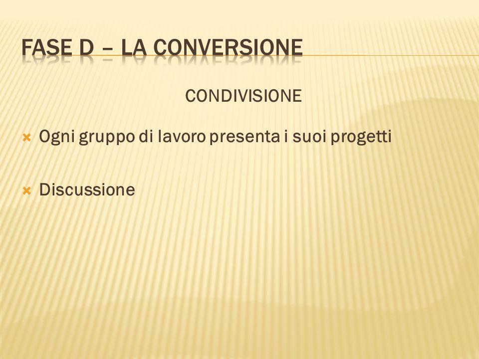 CONDIVISIONE Ogni gruppo di lavoro presenta i suoi progetti Discussione