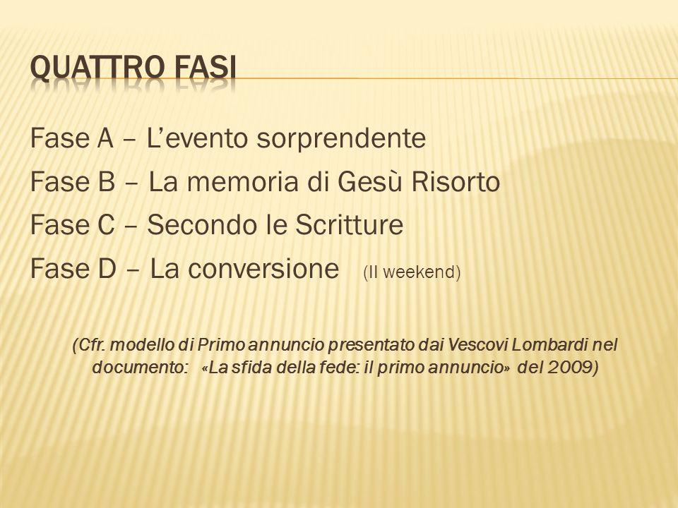 Fase A – Levento sorprendente Fase B – La memoria di Gesù Risorto Fase C – Secondo le Scritture Fase D – La conversione (II weekend) (Cfr. modello di