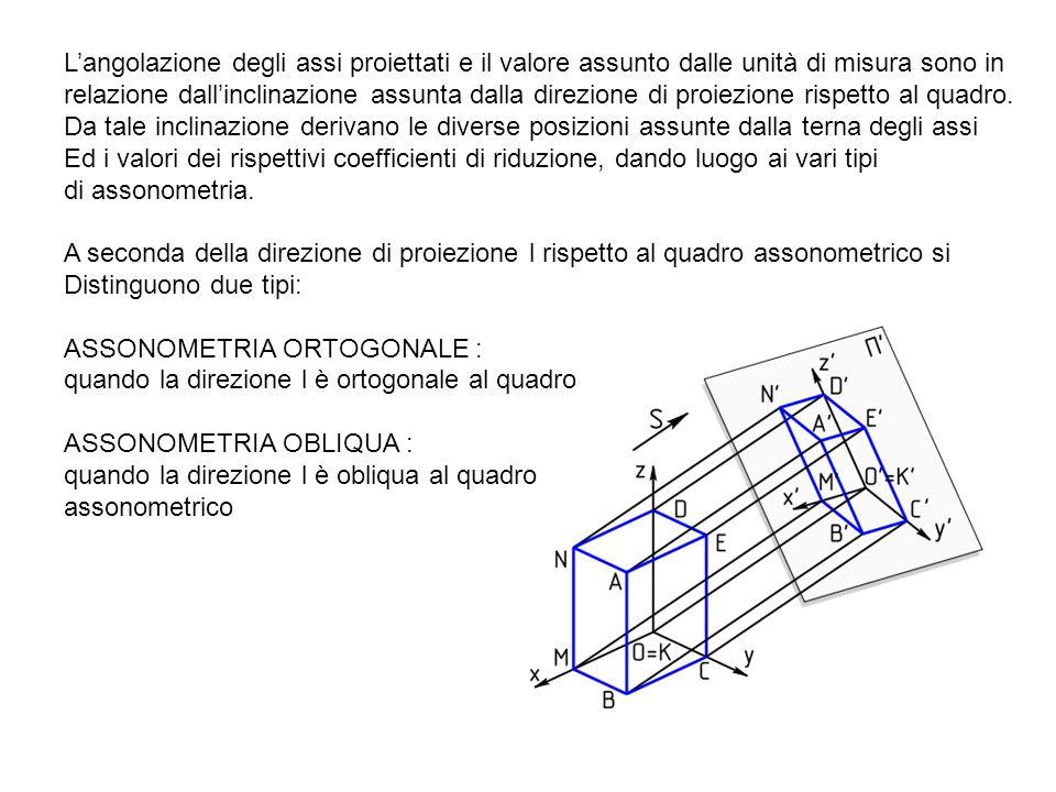Langolazione degli assi proiettati e il valore assunto dalle unità di misura sono in relazione dallinclinazione assunta dalla direzione di proiezione