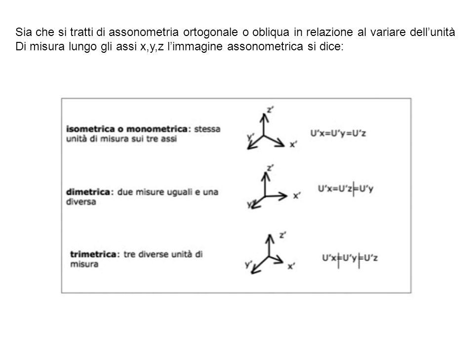 Sia che si tratti di assonometria ortogonale o obliqua in relazione al variare dellunità Di misura lungo gli assi x,y,z limmagine assonometrica si dic