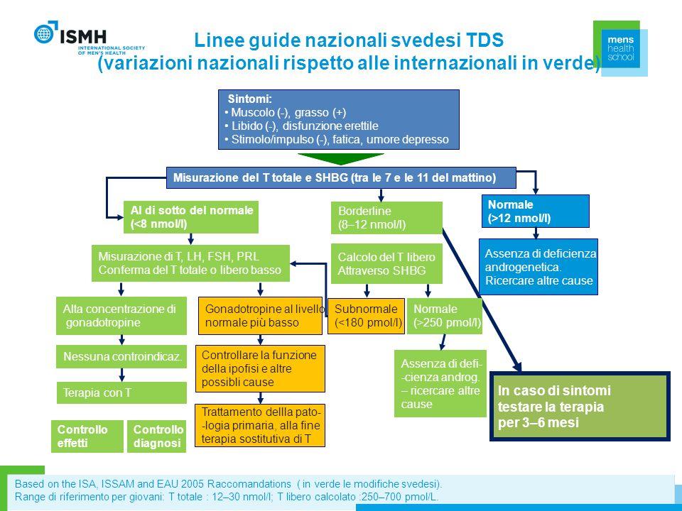 Linee guide nazionali svedesi TDS (variazioni nazionali rispetto alle internazionali in verde) Al di sotto del normale (<8 nmol/l) Misurazione di T, L