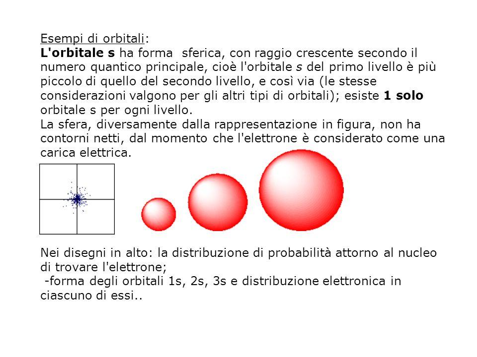 Esempi di orbitali: L'orbitale s ha forma sferica, con raggio crescente secondo il numero quantico principale, cioè l'orbitale s del primo livello è p