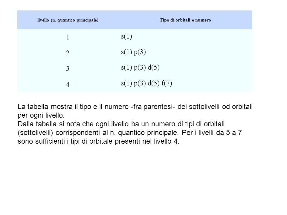 livello (n. quantico principale)Tipo di orbitali e numero 1 s(1) 2 s(1) p(3) 3 s(1) p(3) d(5) 4 s(1) p(3) d(5) f(7) La tabella mostra il tipo e il num