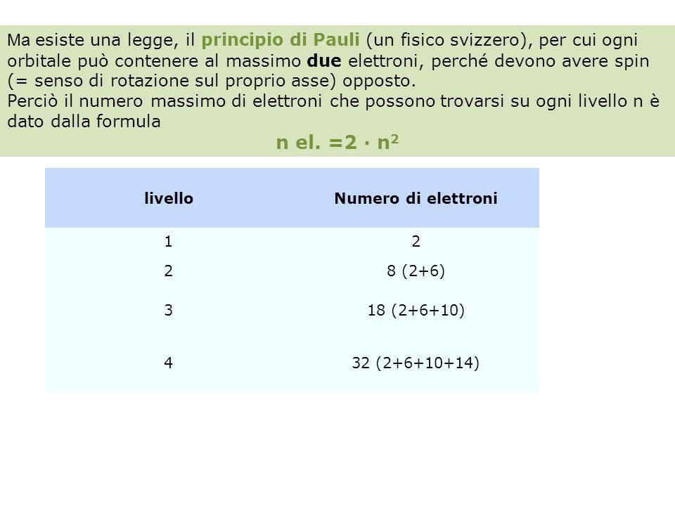 livelloNumero di elettroni 12 28 (2+6) 318 (2+6+10) 432 (2+6+10+14) Ma esiste una legge, il principio di Pauli (un fisico svizzero), per cui ogni orbi