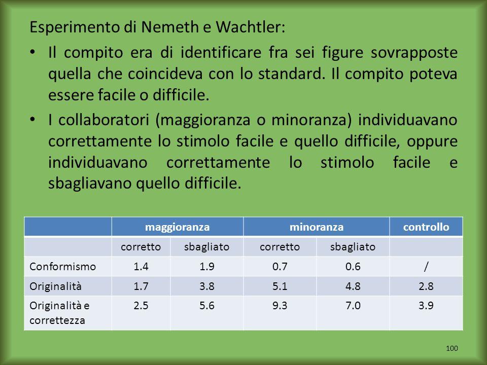Esperimento di Nemeth e Wachtler: Il compito era di identificare fra sei figure sovrapposte quella che coincideva con lo standard. Il compito poteva e