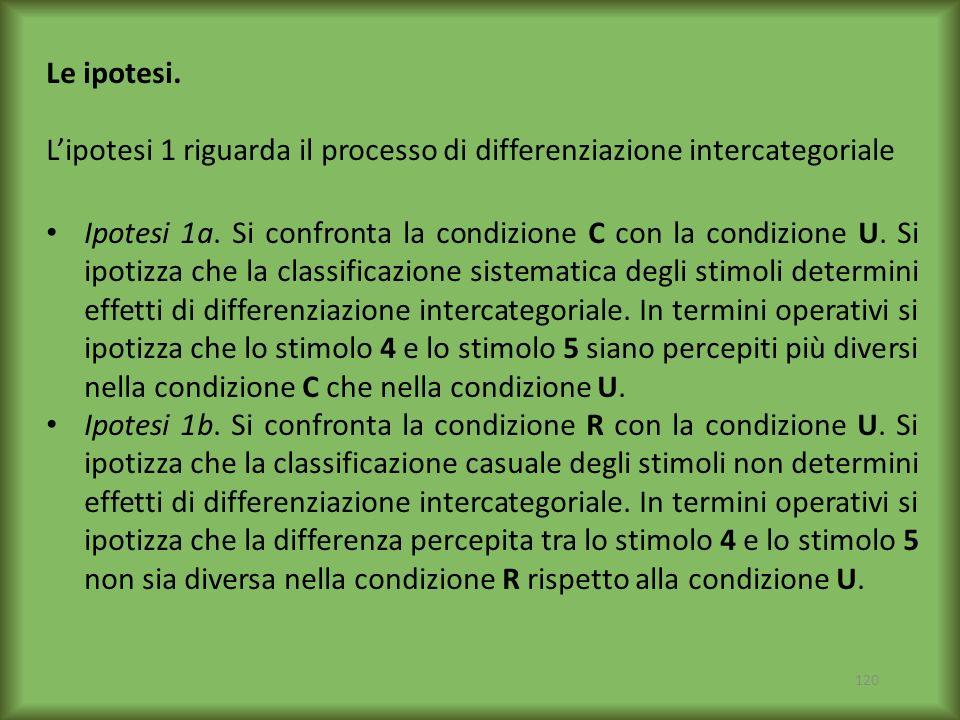 120 Ipotesi 1a. Si confronta la condizione C con la condizione U. Si ipotizza che la classificazione sistematica degli stimoli determini effetti di di