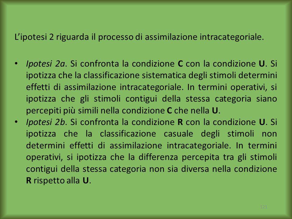 121 Ipotesi 2a. Si confronta la condizione C con la condizione U. Si ipotizza che la classificazione sistematica degli stimoli determini effetti di as
