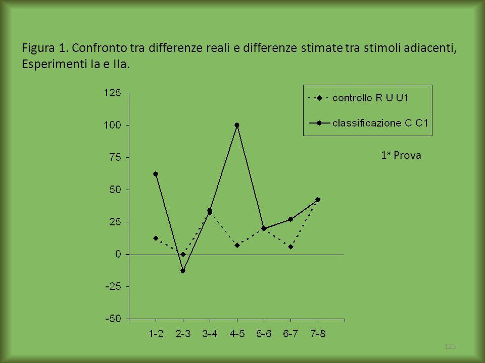 125 Figura 1. Confronto tra differenze reali e differenze stimate tra stimoli adiacenti, Esperimenti Ia e IIa. 1 a Prova