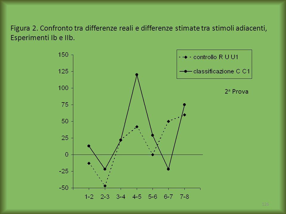 126 Figura 2. Confronto tra differenze reali e differenze stimate tra stimoli adiacenti, Esperimenti Ib e IIb. 2 a Prova