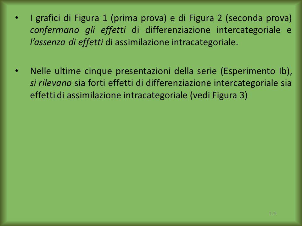 129 I grafici di Figura 1 (prima prova) e di Figura 2 (seconda prova) confermano gli effetti di differenziazione intercategoriale e lassenza di effett